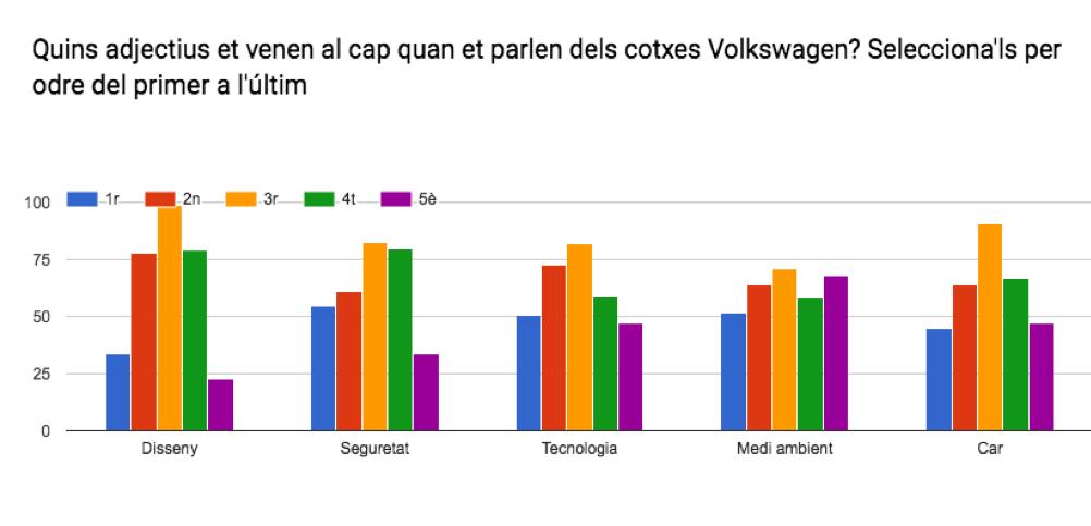 Atributs de la marca Volkswagen enquesta punt i coma